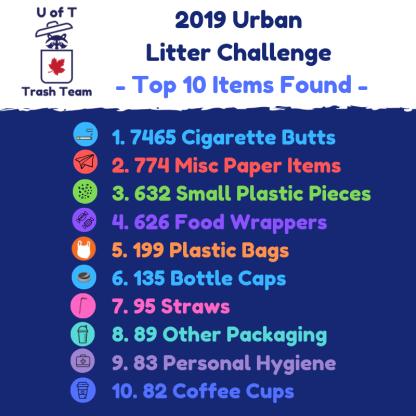 2019Sept21-UrbanLitterChallenge-Top10