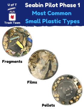 Phase 1: Most common small plastics